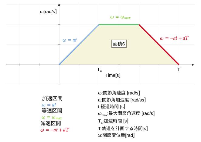 関節の速度台形則