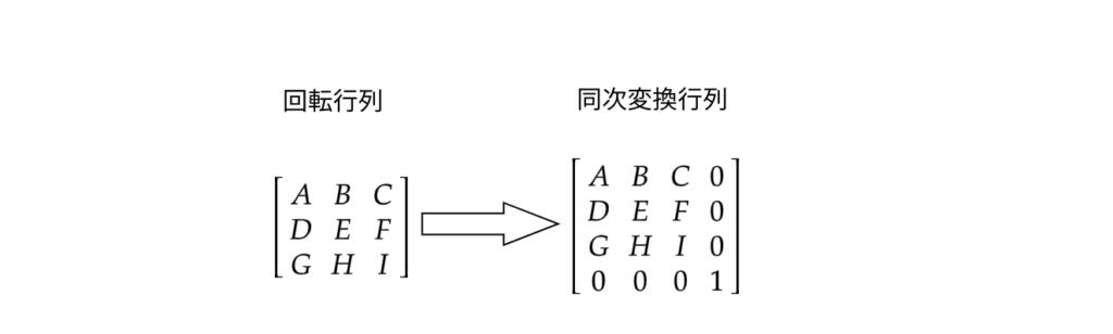 4×4の行列に拡張