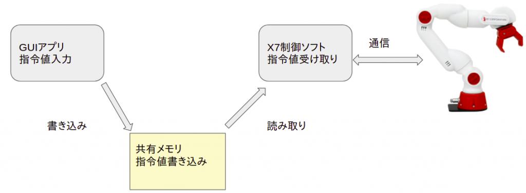 CRANE-X7 システム構成