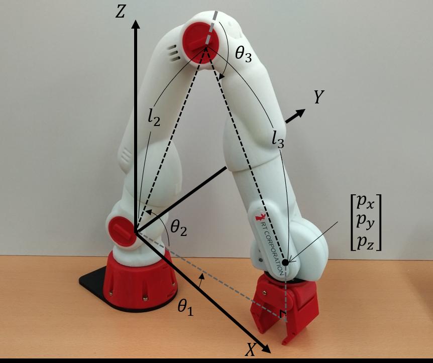 Cで実装する「実践ロボット制御」[3] 〜3自由度ロボットの順運動学と逆運動学〜