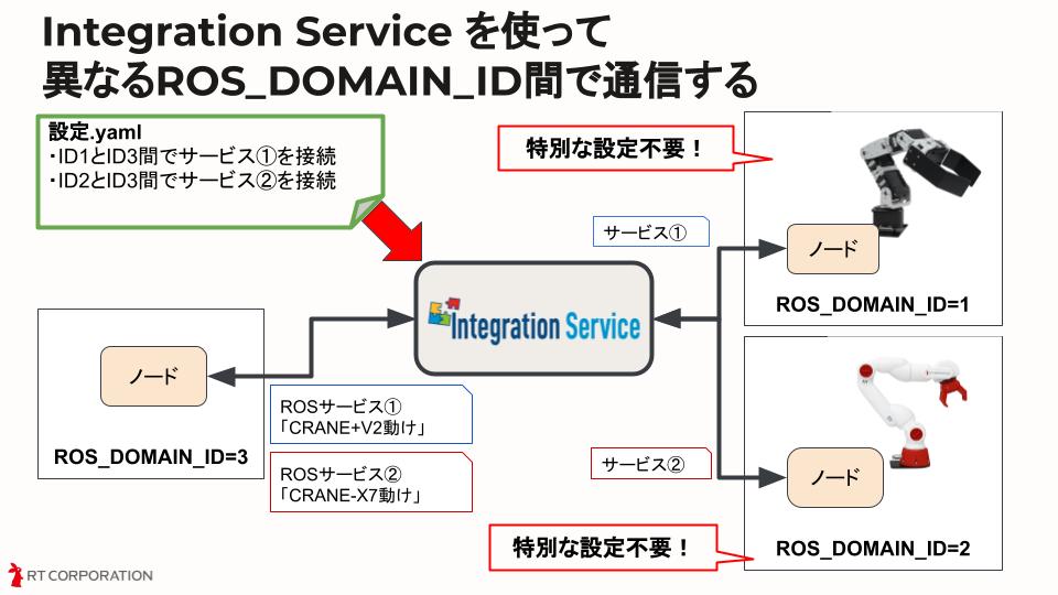 Integration Serviceの使用例