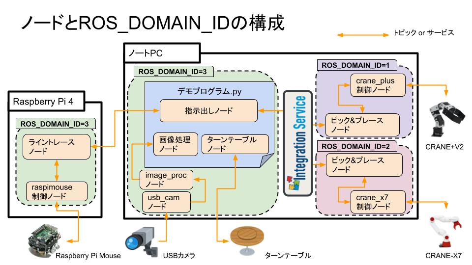 ノードとROS_DOMAIN_IDの構成