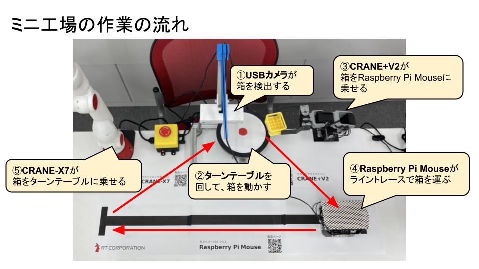 ミニ工場の作業の流れ
