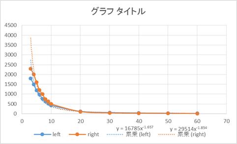 実機で記録したグラフ