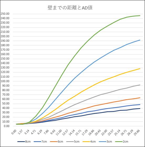 TEPT5600の受光グラフ