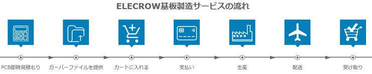 PCBサービスの流れ