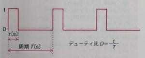 PWM信号のデューティ比