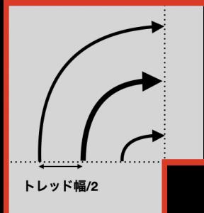 トレッド幅を含めたスラローム経路