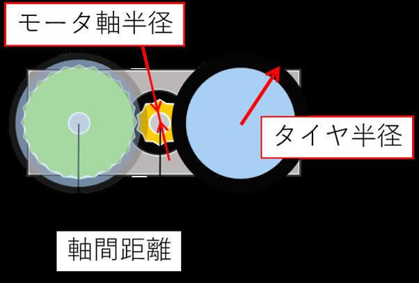 軸間距離,タイヤ半径,モータ軸半径