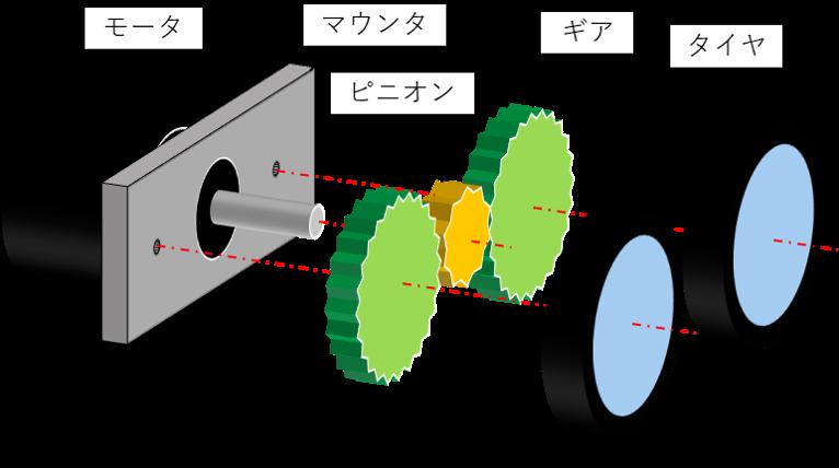 タイヤに回転を伝えるギアの間にピニオンを入れる構造