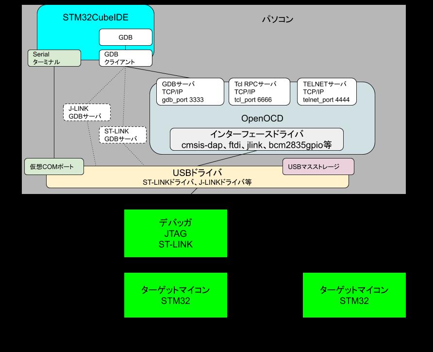 デバッガ接続とソフトウェアシステム図