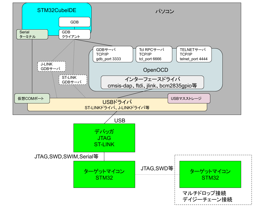 Debugger接続システム図