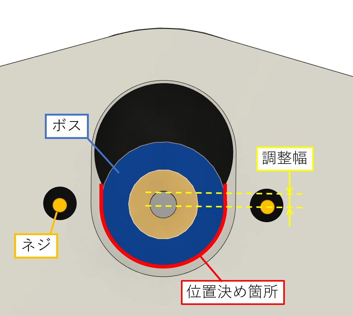 モータの固定位置