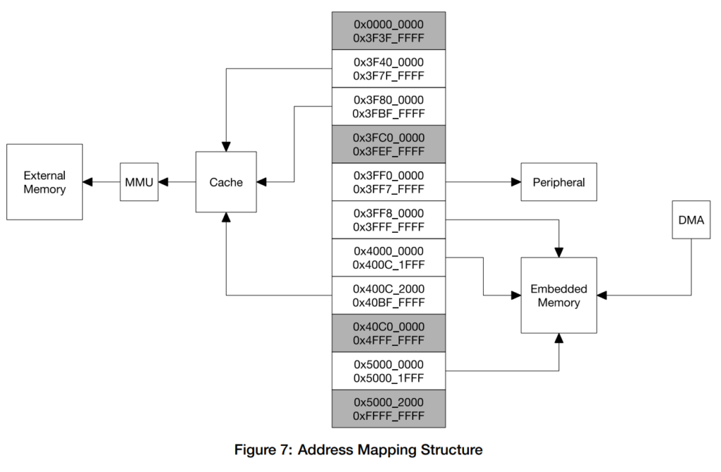 Address Mapping Structure
