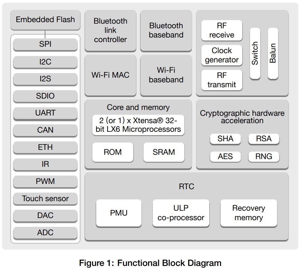 ESP32チップ Functional Block Diagram