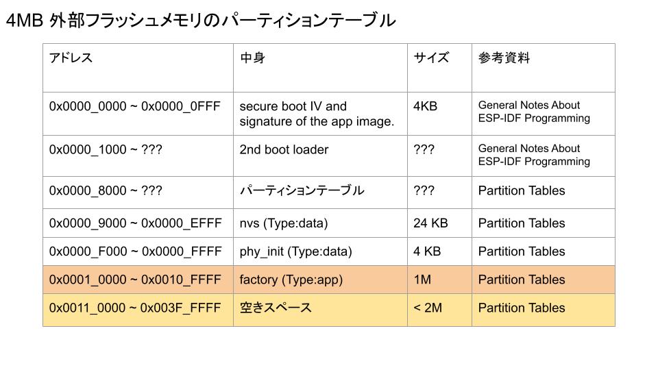 4 MBフラッシュのパーティションテーブル