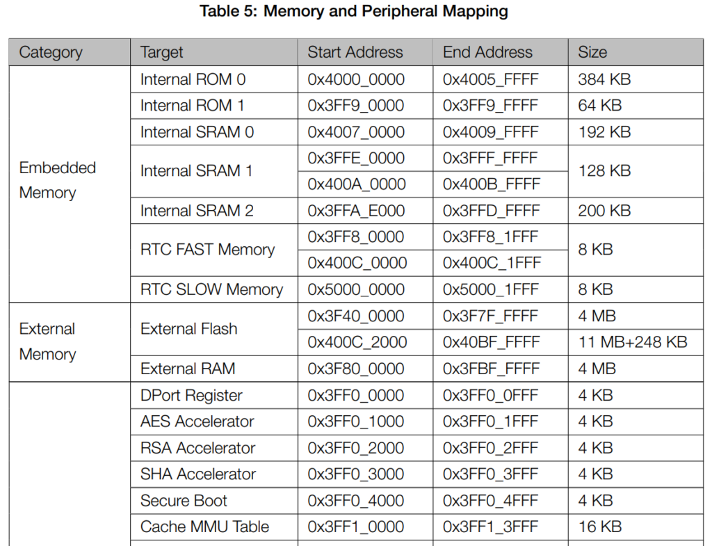 Memory and Peripheral Mapping Table