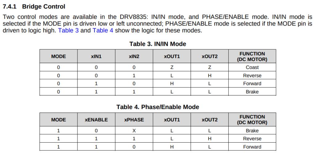 図3. DRV8835のモード別入出力一覧
