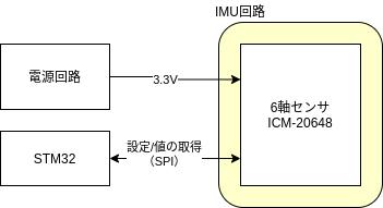 M5Stackマイクロマウスの回路設計:ICM-20648を使ったIMU回路 – ししかわのマウス研修 Part.36