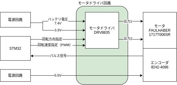 M5Stackマイクロマウスの回路設計:DRV8835を使ったモータドライバ回路 – ししかわのマウス研修 Part.35