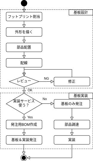基板設計・実装のフローチャート